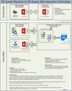 MS Access Web Application Architecture v1.3